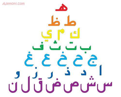 ویژگی های جالب از حروف ابجد, ماورای طبیعت