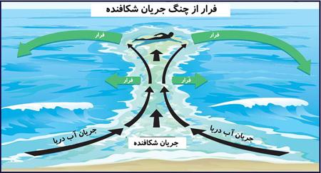 تکنیک های شنا کردن در دریای خزر, جریان شکافنده در دریای خزر
